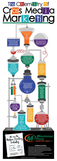 Minuteman Press Infographic - The Chemistry of Cross Media Marketing
