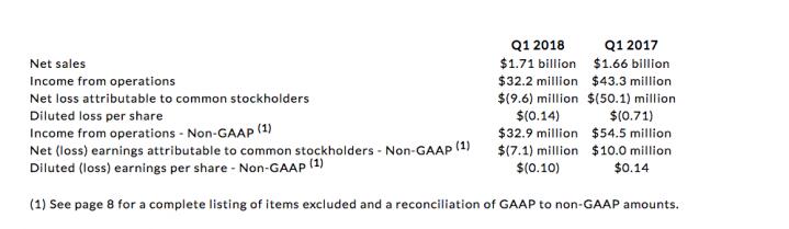RRd financials 1