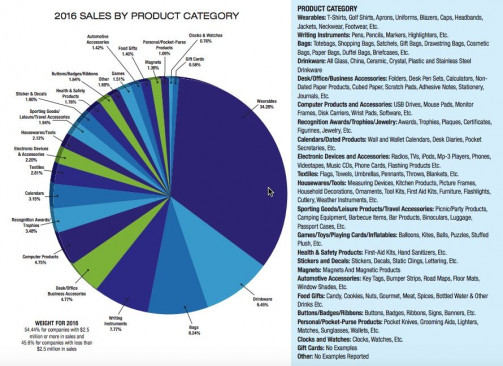 Sales by Category