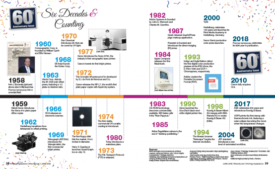 60th anni timeline