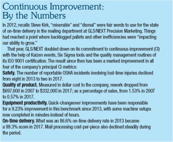continuous improvement by the numbers