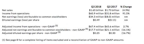 rrd financials q3