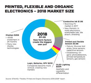 printed electronics chart 1