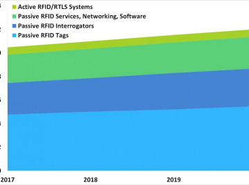 The RFID Market: Potential Opportunities Within an $11 Billion, and Growing, Global Industry