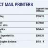 top 5 direct mail printers