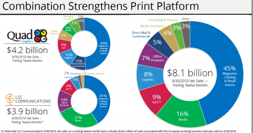 Print products breakdown of a combined Quad/Graphics and LSC Communications