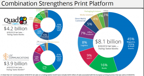Print products market breakdown of a combined Quad/Graphics and LSC Communications, which has no been called off.