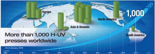 Komori H-UV System