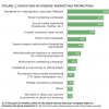 investing in diverse marketing promotion chart 2