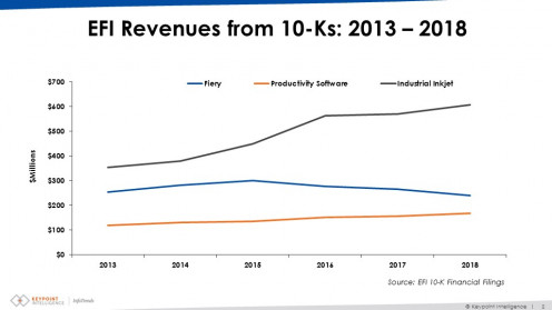 04.15.19_EFI-Revenues-Siri-blog-1