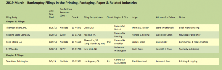 2019 March - Bankruptcy Filings in the Printing, Packaging, Paper & Related Industries