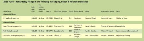 Target report chart 2 bankruptcy filings