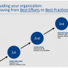Moving from Best Efforts to Best Practices chart