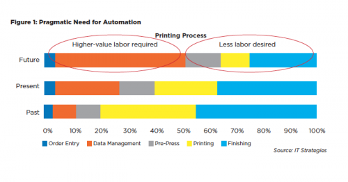 inkjet summit need for automation chart