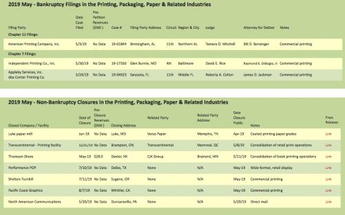 target report bankruptcy filings chart