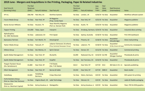 The Target Report's list of June 2019 Mergers and Acquisitions in the printing, packaging, paper and related industries.