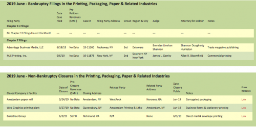 The Target Report's June 2019 list of Bankruptcy filings and non-bankruptcy closures in the printing, packaging, paper and related industries.
