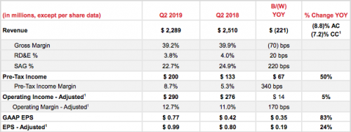 Xerox second-quarter results, key financial results.
