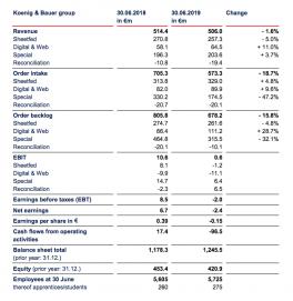 Koenig & Bauer financials and progress toward growth in 2019.