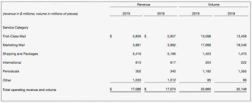U.S. Postal Service Reports Third Quarter Fiscal 2019 Results
