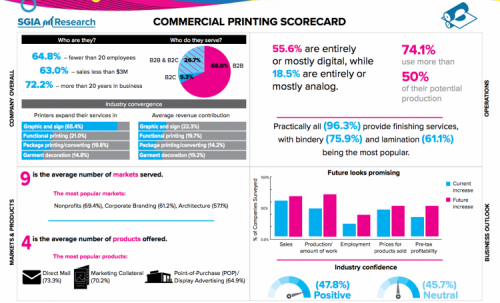 Commercial Printing Is Experiencing Convergence, SGIA Commercial Printing Scorecard