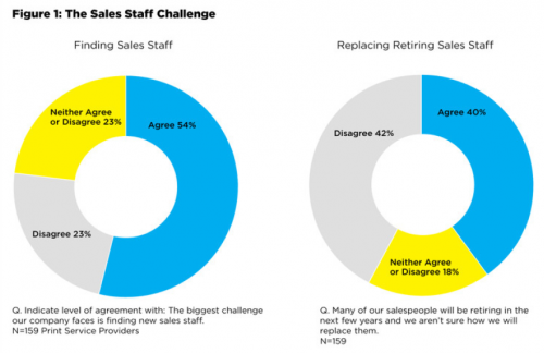 The sales staff challenge