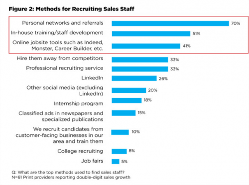 Methods for recruiting sales staff