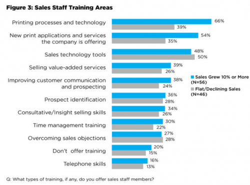 Sales staff training areas