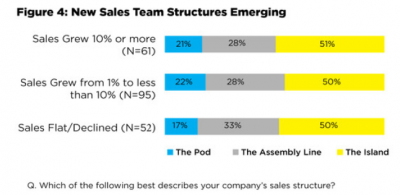 New Sales team Structures emerging