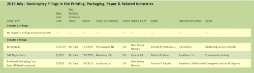 The Target Reports: 2019 July - Bankruptcy Filings in the Printing, Packaging, Paper & Related Industries