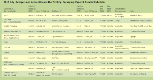 Target Report: What's in a Letter? – July 2019 Mergers and Acquisitions in the Printing, Packaging, Paper & Related Industries