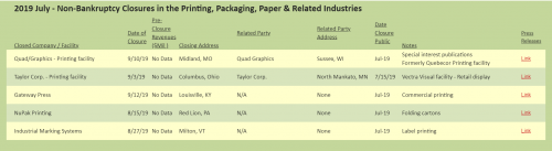 The Target Reports: 2019 July - Non-Bankruptcy Closures in the Printing, Packaging, Paper & Related Industries