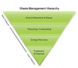 Waste Management Hierarchy_TLMI releases statements on Sustainable Consumption and Production