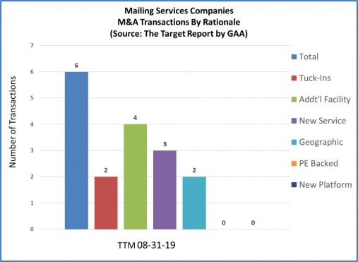 2019.08.2 Year TTM.Mailing Services.Transaction Rationale