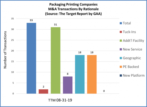 2019.08.2 Year TTM.Packaging Transaction Rationale