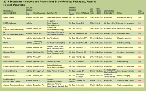 September 2019 mergers and acquisitions in the printing, packaging, paper & related industries.