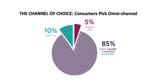 According to survey respondents, consumers prefer to have omnichannel marketing efforts directed toward them.