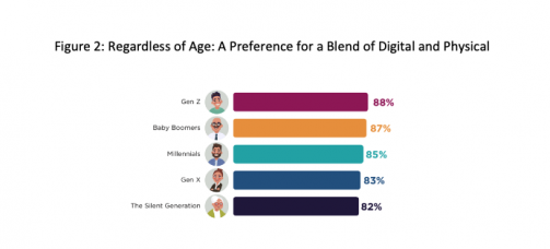 Based on key findings, there is a preference for a blend of digital and physical communications in marketing efforts, regardless of age.