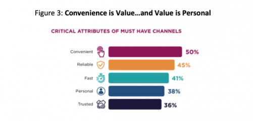 Critical attributes of must have channels.