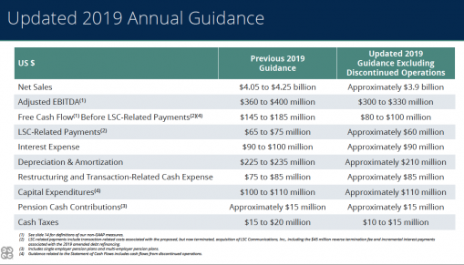 Quad lowers full-year 2019 guidance.
