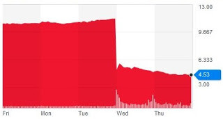 Cliff diving: Quad stock price on Yahoo!
