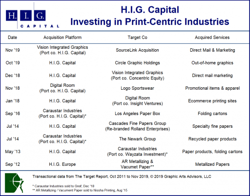 H.I.G.Capital.Transactions.Chart