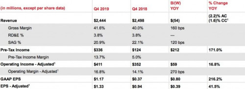 Xerox Exceeds Q4 EPS Guidance, Delivers Strong Cash Flow and Operating Margin