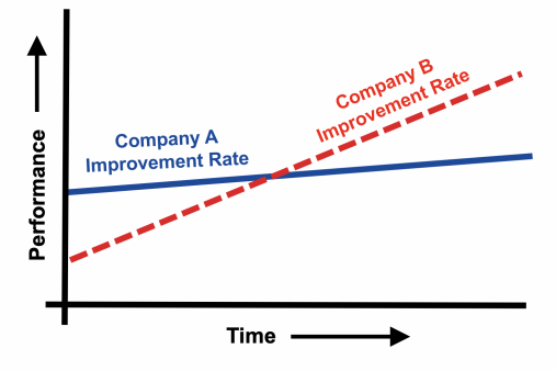 Figure 1: Two Different Rates of Improvement