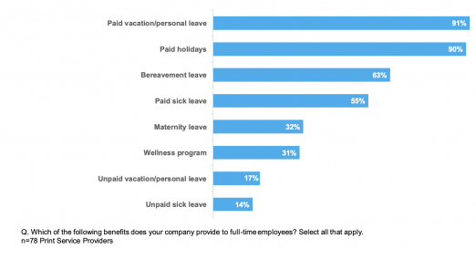 Paid Time Off Most Common Benefit chart