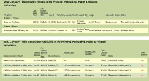 Bankruptcy filings and non-bankruptcy closures in the January 2020 Target Report.