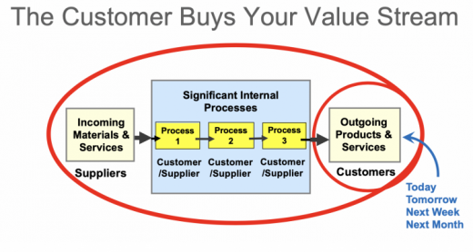 customer buys your value stream