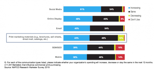 Figure 1: Print Still Key to Communication Mix for Marketers