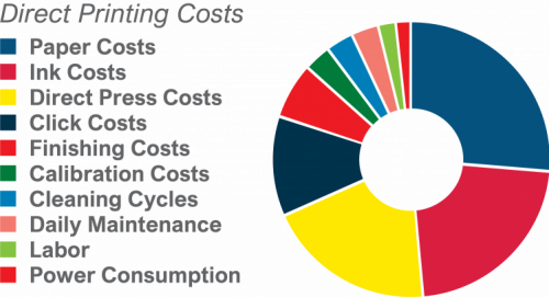 Evaluating the Total Cost of Print (TCOP)