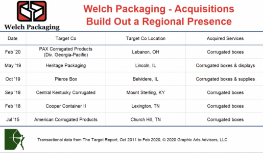 Welch Packaging Acquisitions